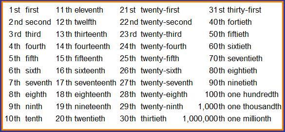 numeros-ordinais-em-ingles-iniciantes