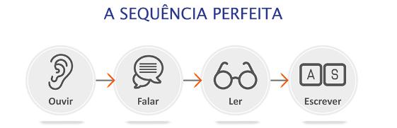 conheça a sequência perfeita de aprendizado (ouvir, falar, ler e escrever) no inglês.